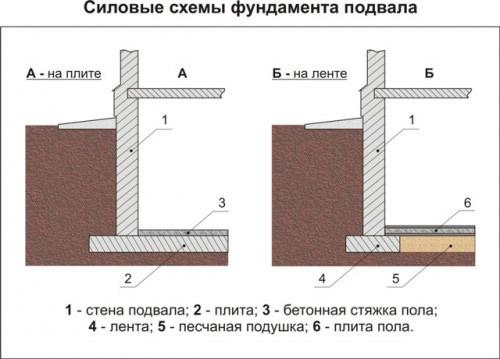 Как сделать цокольный фундамент для дома