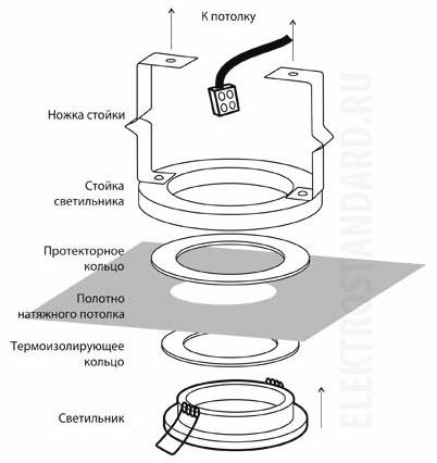 Как установить светильники в натяжной потолок