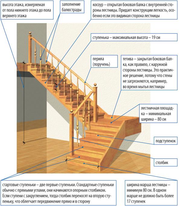 Лестница на второй этаж своими руками из дерева прямая